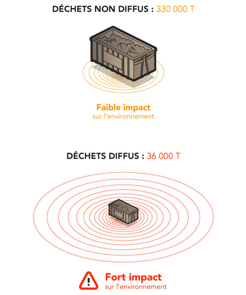paradoxe-tonnage-impact-environnement